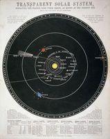 Vad är planeterna i vårt solsystem Held i deras fasta varv?