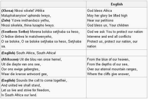 Instrument som används i den sydafrikanska nationalsången